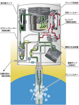 全自動熱洗浄 週1回、70℃熱水と電解水で自動洗浄します。最高70℃のお湯が約5分間、本体を強力洗浄。洗浄後は自動的に浴槽外へ排出されるので、浴槽を汚すことも無く衛生的です。